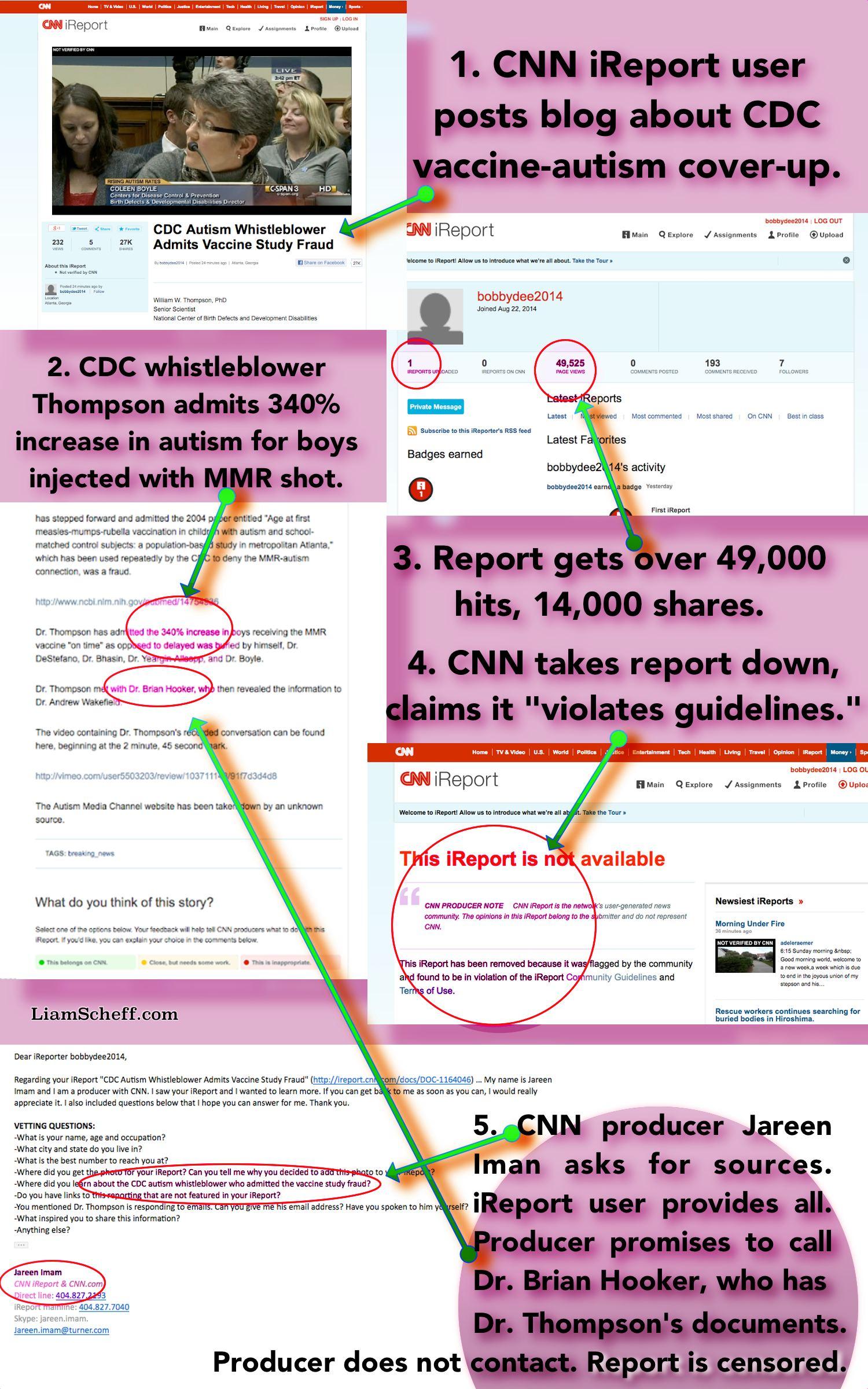 MMR Autism link CDC whistleblower CNN censorship cannabis